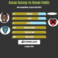 Assan Ceesay vs Kenan Fatkic h2h player stats