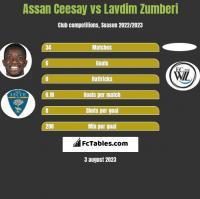 Assan Ceesay vs Lavdim Zumberi h2h player stats