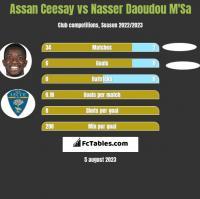 Assan Ceesay vs Nasser Daoudou M'Sa h2h player stats