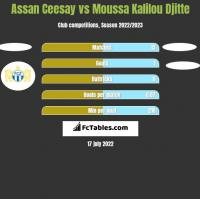 Assan Ceesay vs Moussa Kalilou Djitte h2h player stats
