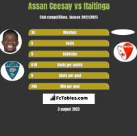 Assan Ceesay vs Itaitinga h2h player stats