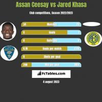 Assan Ceesay vs Jared Khasa h2h player stats
