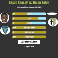 Assan Ceesay vs Simon Sohm h2h player stats