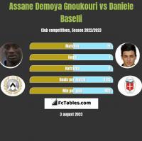 Assane Demoya Gnoukouri vs Daniele Baselli h2h player stats