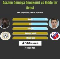 Assane Demoya Gnoukouri vs Hidde ter Avest h2h player stats
