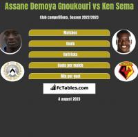 Assane Demoya Gnoukouri vs Ken Sema h2h player stats