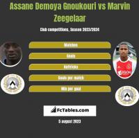 Assane Demoya Gnoukouri vs Marvin Zeegelaar h2h player stats