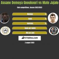 Assane Demoya Gnoukouri vs Mate Jajalo h2h player stats