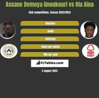 Assane Demoya Gnoukouri vs Ola Aina h2h player stats