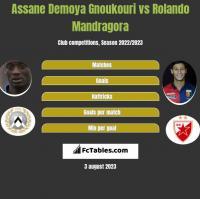 Assane Demoya Gnoukouri vs Rolando Mandragora h2h player stats