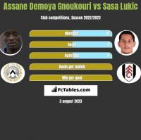 Assane Demoya Gnoukouri vs Sasa Lukic h2h player stats