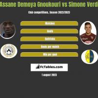 Assane Demoya Gnoukouri vs Simone Verdi h2h player stats