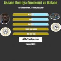 Assane Demoya Gnoukouri vs Walace h2h player stats