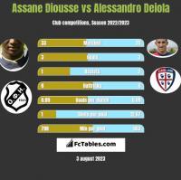 Assane Diousse vs Alessandro Deiola h2h player stats