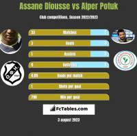 Assane Diousse vs Alper Potuk h2h player stats