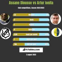 Assane Diousse vs Artur Ionita h2h player stats