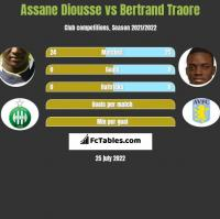 Assane Diousse vs Bertrand Traore h2h player stats