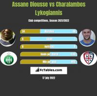 Assane Diousse vs Charalambos Lykogiannis h2h player stats