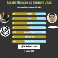 Assane Diousse vs Corentin Jean h2h player stats