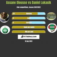 Assane Diousse vs Daniel Lukasik h2h player stats