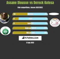 Assane Diousse vs Dereck Kutesa h2h player stats