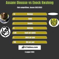 Assane Diousse vs Enock Kwateng h2h player stats