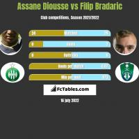 Assane Diousse vs Filip Bradaric h2h player stats