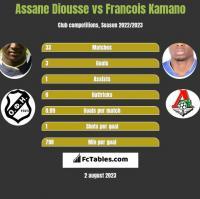 Assane Diousse vs Francois Kamano h2h player stats