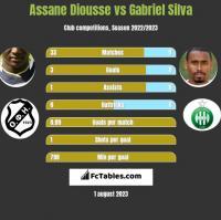 Assane Diousse vs Gabriel Silva h2h player stats