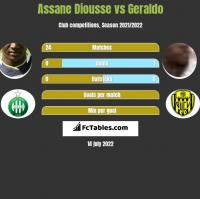 Assane Diousse vs Geraldo h2h player stats