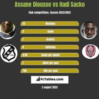 Assane Diousse vs Hadi Sacko h2h player stats