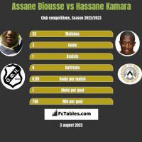 Assane Diousse vs Hassane Kamara h2h player stats