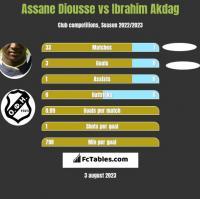 Assane Diousse vs Ibrahim Akdag h2h player stats