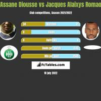 Assane Diousse vs Jacques Alaixys Romao h2h player stats