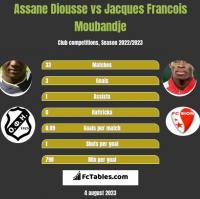 Assane Diousse vs Jacques Francois Moubandje h2h player stats