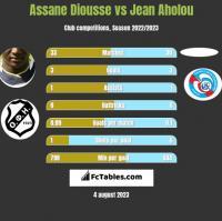 Assane Diousse vs Jean Aholou h2h player stats