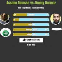 Assane Diousse vs Jimmy Durmaz h2h player stats
