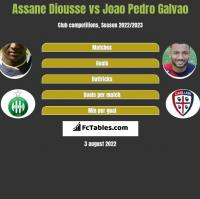 Assane Diousse vs Joao Pedro Galvao h2h player stats