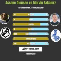 Assane Diousse vs Marvin Bakalorz h2h player stats