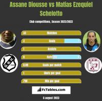 Assane Diousse vs Matias Ezequiel Schelotto h2h player stats