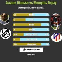 Assane Diousse vs Memphis Depay h2h player stats