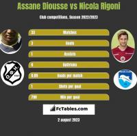 Assane Diousse vs Nicola Rigoni h2h player stats