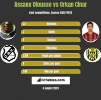 Assane Diousse vs Orkan Cinar h2h player stats