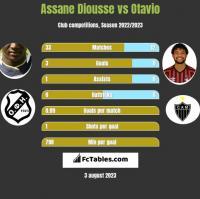 Assane Diousse vs Otavio h2h player stats