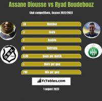 Assane Diousse vs Ryad Boudebouz h2h player stats