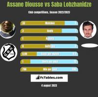 Assane Diousse vs Saba Lobzhanidze h2h player stats