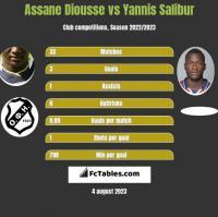 Assane Diousse vs Yannis Salibur h2h player stats