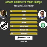 Assane Diousse vs Yohan Cabaye h2h player stats