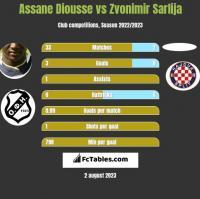 Assane Diousse vs Zvonimir Sarlija h2h player stats