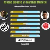 Assane Diousse vs Marshall Munetsi h2h player stats